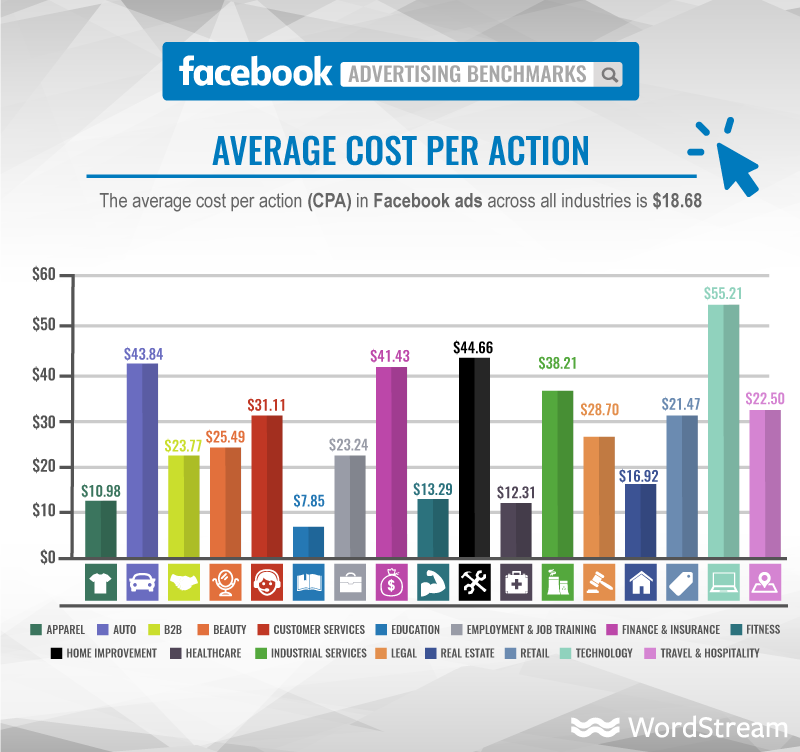 cebook-ads-average-cost-per-action-graphic