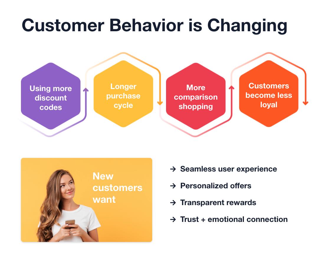 customer behavior loyalty trend