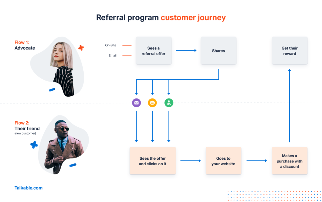 how-referral-marketing-works
