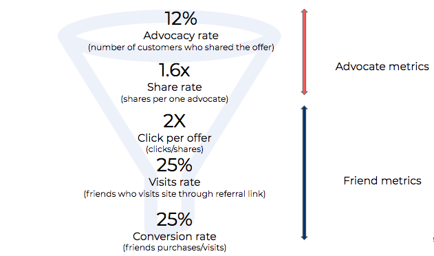 referral-program-funnel-metrics