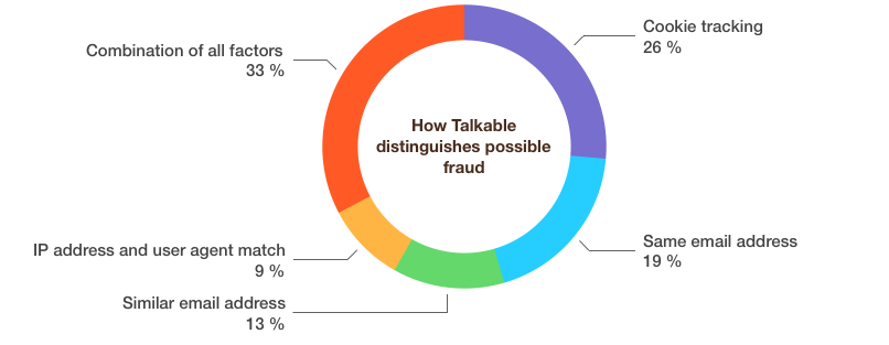 fraud-settings-talkable-referral